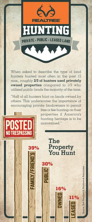 Realtree Hunter Land Infographic