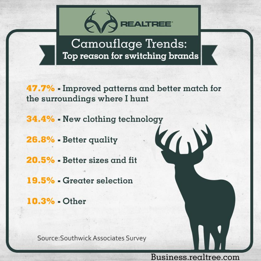 Camo Trends - Top reason for switching brands
