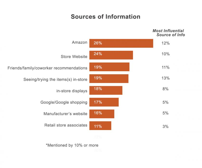 the Sporting Goods Shopper's Purchase Sources 2017 | Realtree B2B