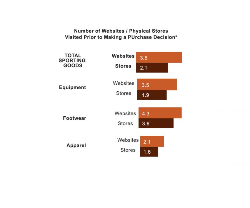 the Sporting Goods Shopper's Purchase 2017 | Realtree B2B
