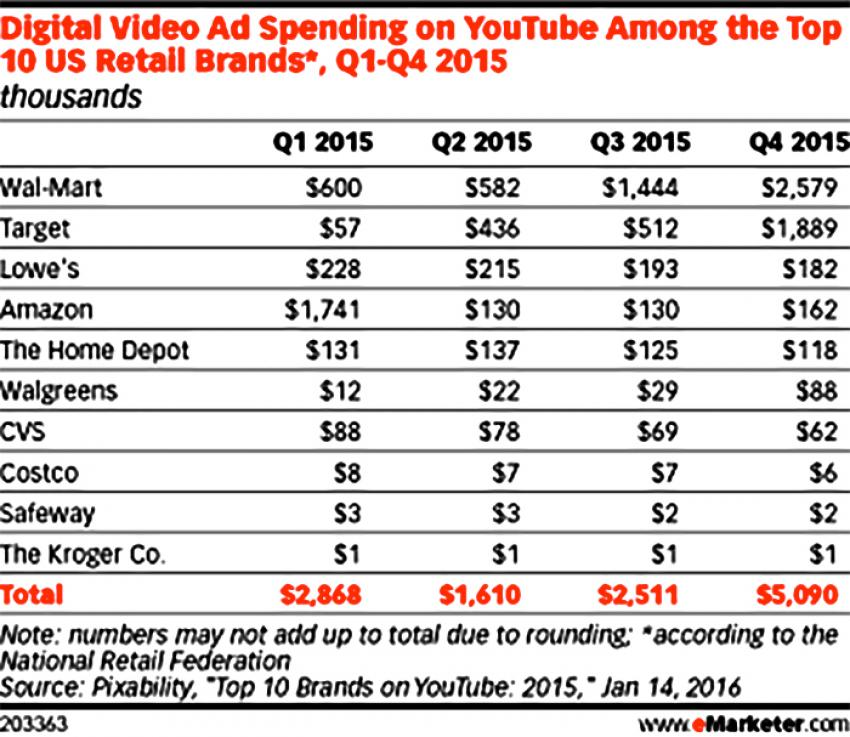 Top 10 retail use Youtube Ads 2016