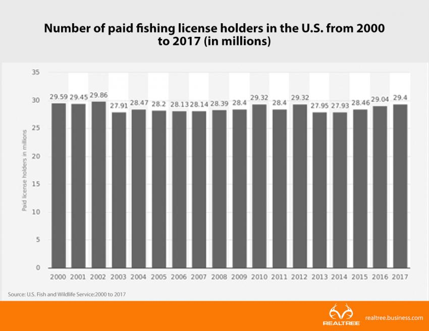 Fishing License holders 2017 | Realtree B2B