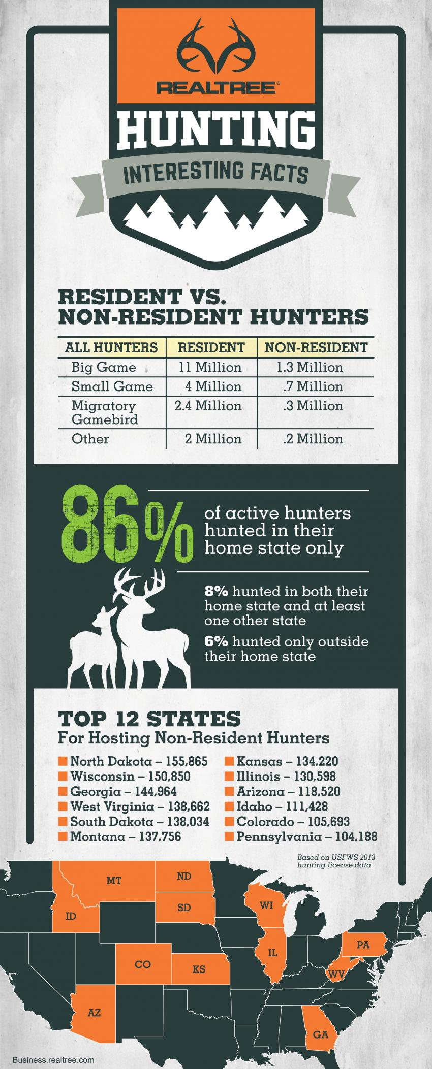 Non-Resident Mobility Hunter Infographic