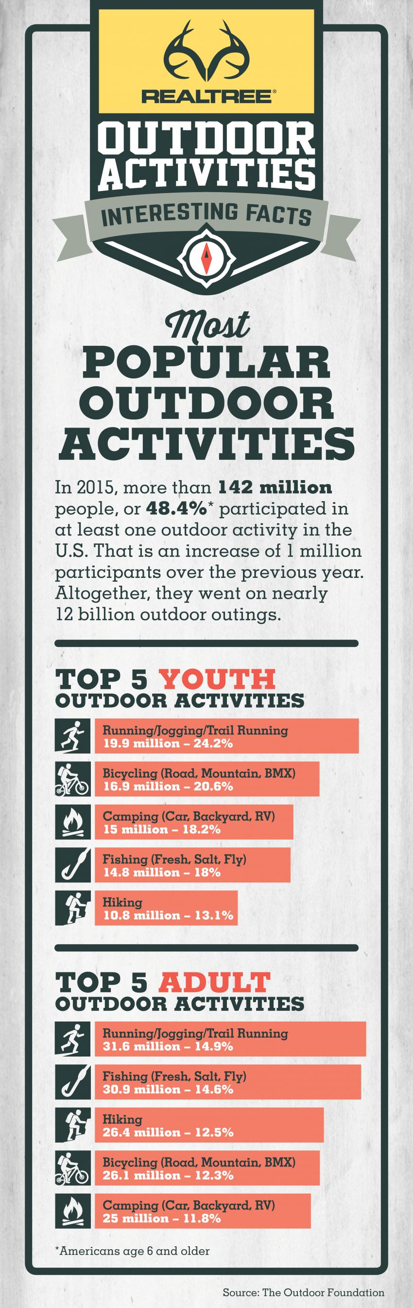 Top outdoor Activities Infographic 2016 | Realtree B2B