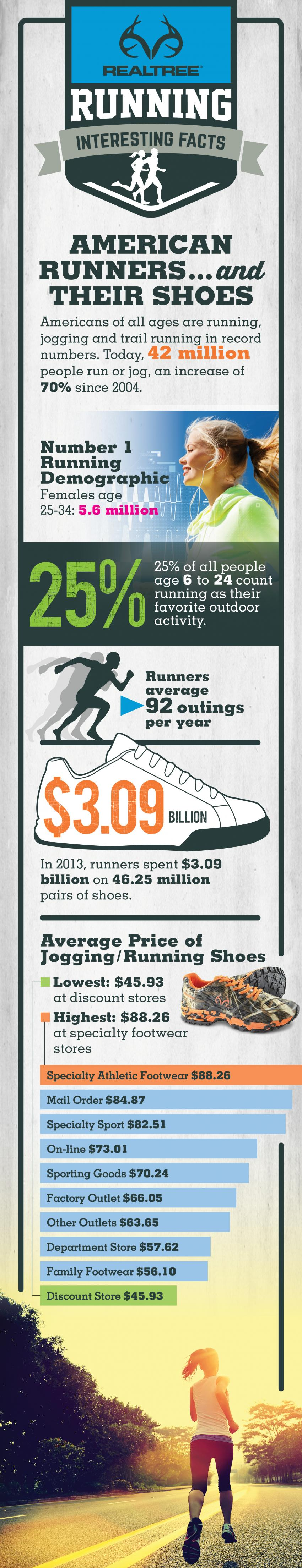 Running Shoes Market Snapshot 2016