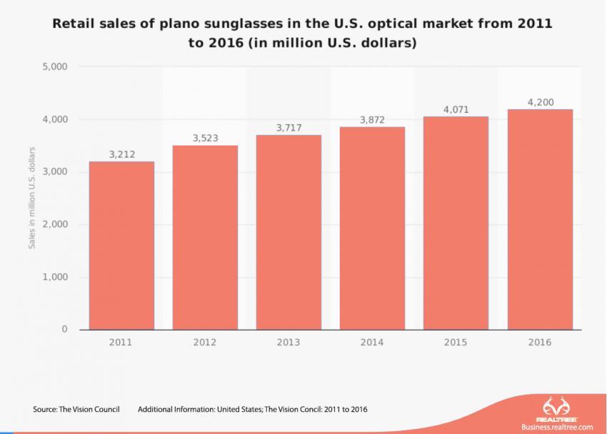 c97dcd7a3305 Bright Future Predicted for American Sunglasses Market | Realtree B2B