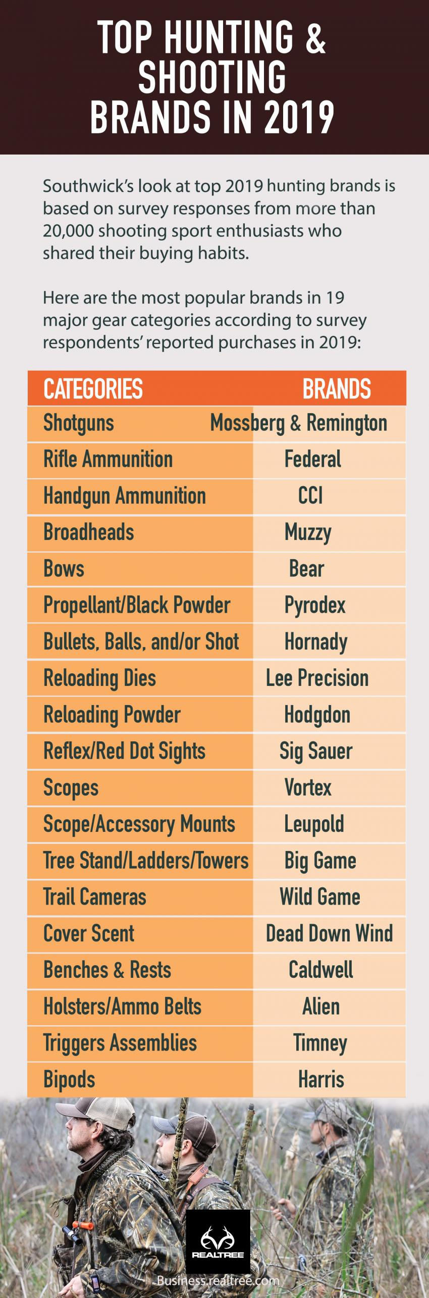 Top hunting and shooting brands in 2019
