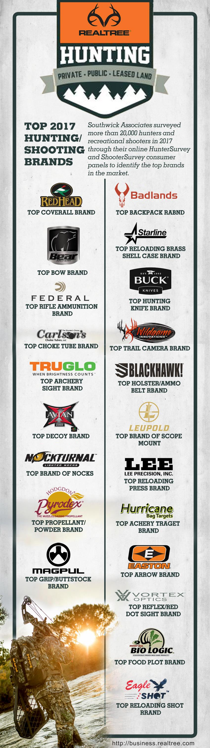 Top Hunting and Shooting Brands in 2017 | Realtree B2B