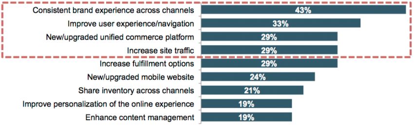 top priorities of retail realtree b2b