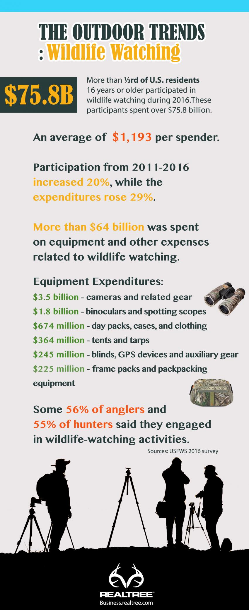 Wildlife Watching Expenditure Report 2017 | Realtree B2B