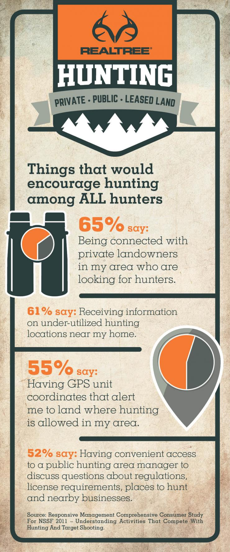 Hunting Land: Things That Would Encourage Hunting Among All Hunters
